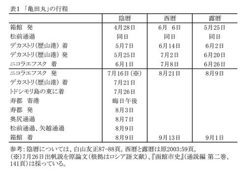 会報 - 函館日ロ交流史研究会 | 函館日ロ交流史研究会